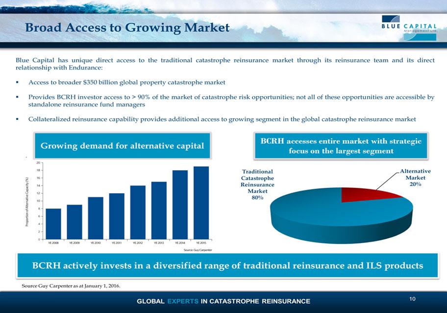 Blue Capital Management Ltd.