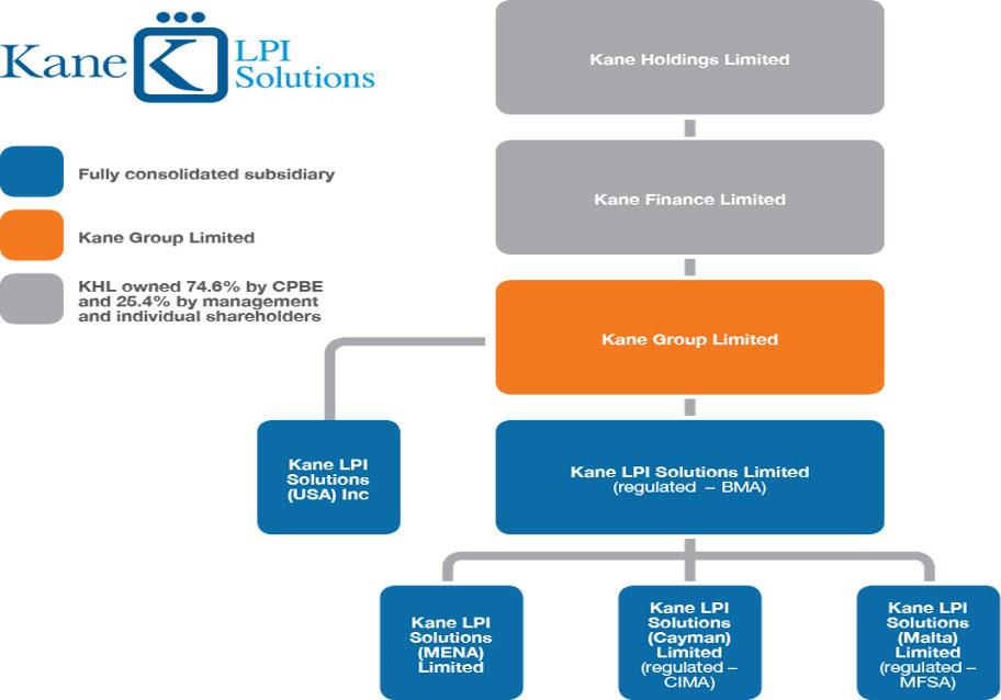 Kane (Bermuda) Limited
